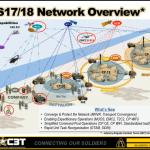 TechNet Augusta 2016: US Army Expeditionary Networks